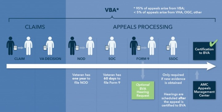 VBA-Appeal-Life-Cycle1